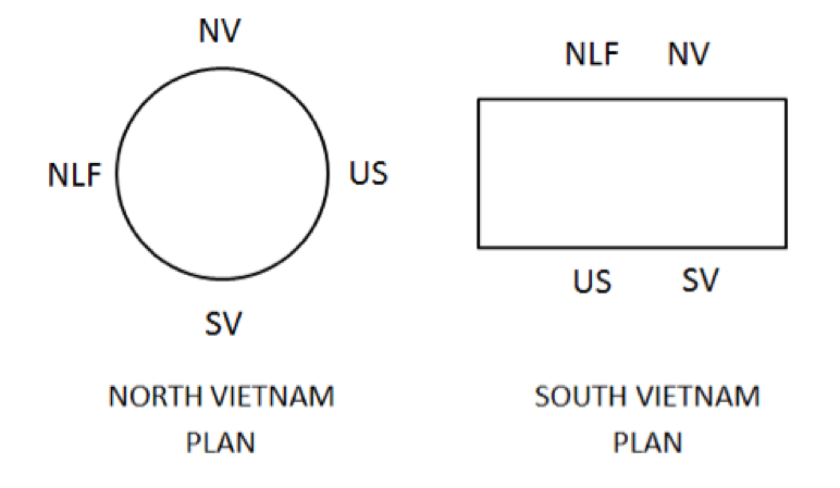 North Vietnam Plan vs. South Vietnam Plan